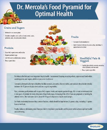 Mercola-Food-Pyramid.jpg